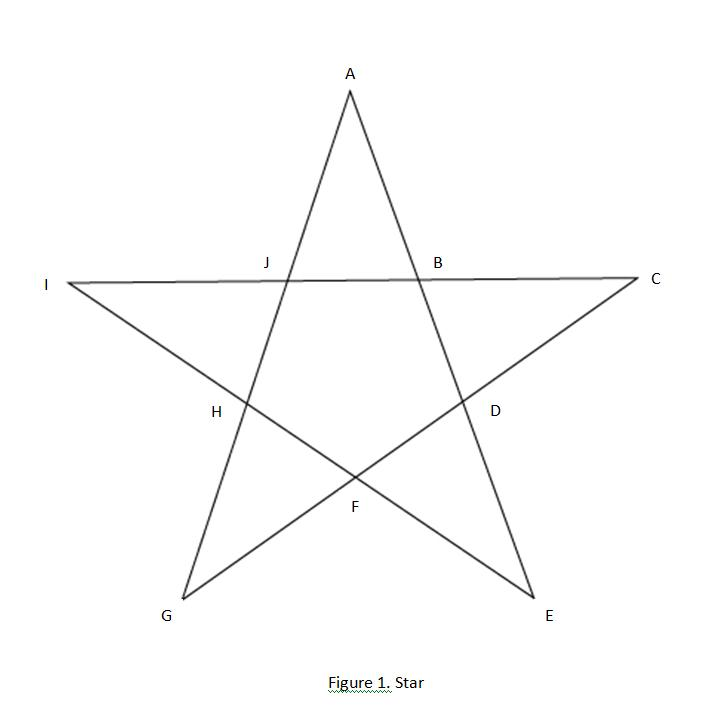 Get a pen and some paper and copy the nine dots arranged in a square below. Roshan S Blog Circling The Intersections Of A Star A Puzzle