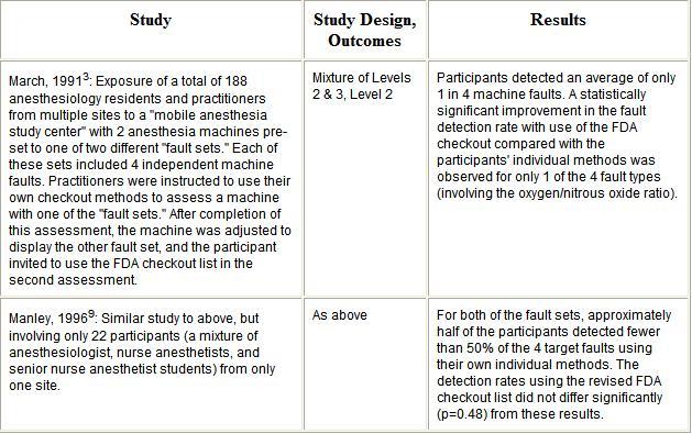 preoperative evaluation template - anestesia segura artigo recomendado pre anesthesia
