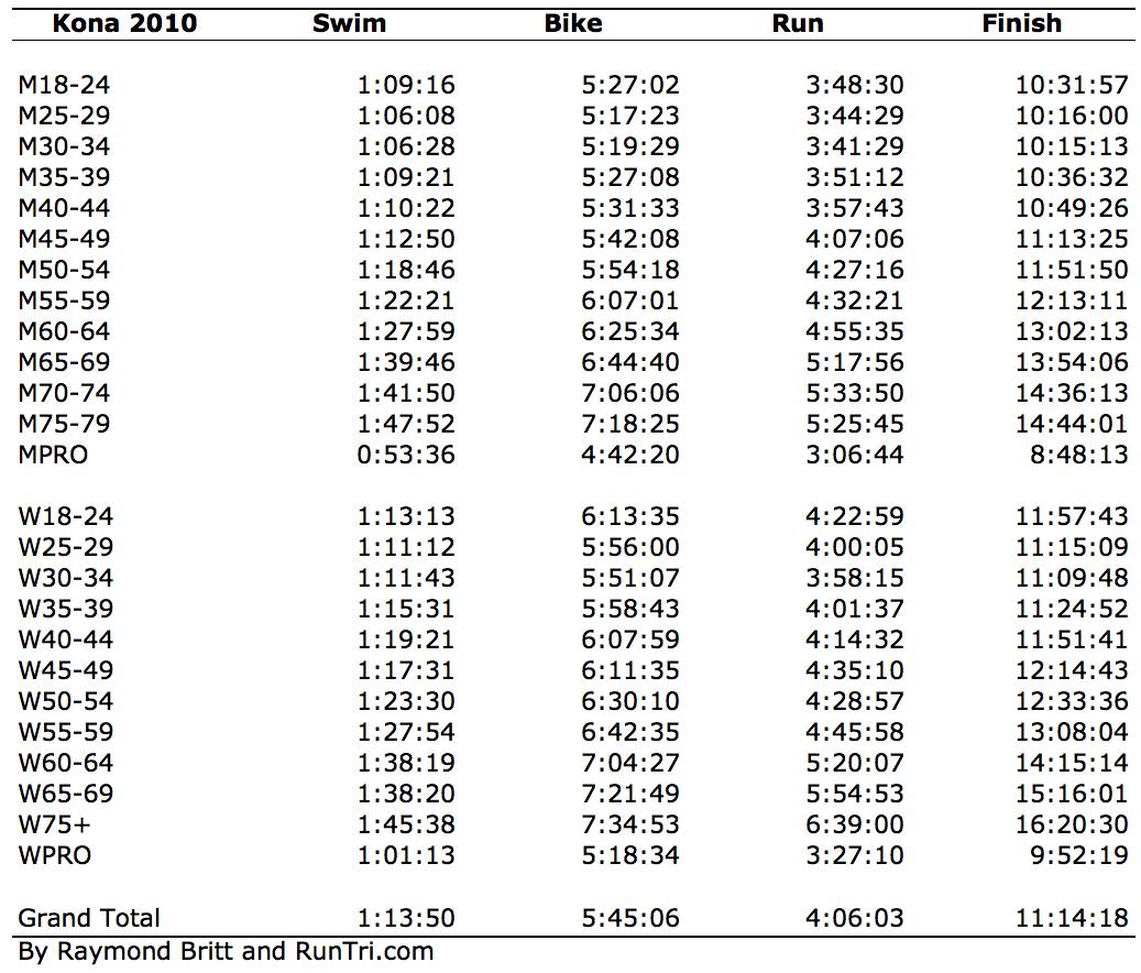 Runtri Ironman Kona Average Swim Bike Run And Finish