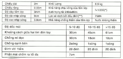 Thông số kỹ thuật tấm lợp Onduline