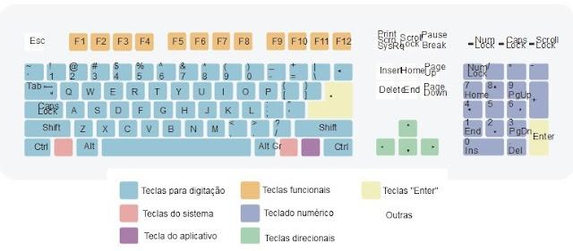 Resultado de imagem para Do F1 ao F12. Para que servem as teclas no topo do teclado?