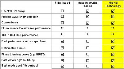 filter- and monochrmator-based readers