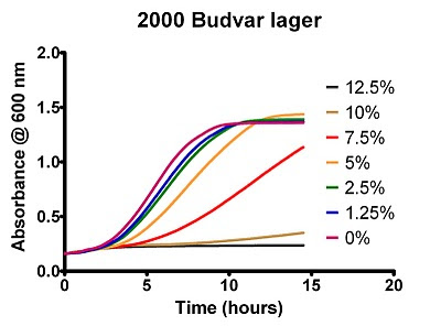 Effect of Ethanol Concentration on the Growth of Strain 2000 Budvar lager beer yeast.