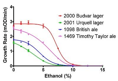 Figure 2. Effect of ethanol on log-phase growth rate.