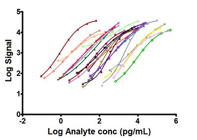 Figure 1. Standard Curves for the EMD-Millipore 22-Plex human Circulating Cancer Biomarkers using ELx50 Microplate strip Washer.