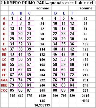 100% authentic 6034f 7d43f sistemi lotto pari e dispari