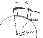 GALILEO GALILEI E LE SCOPERTE