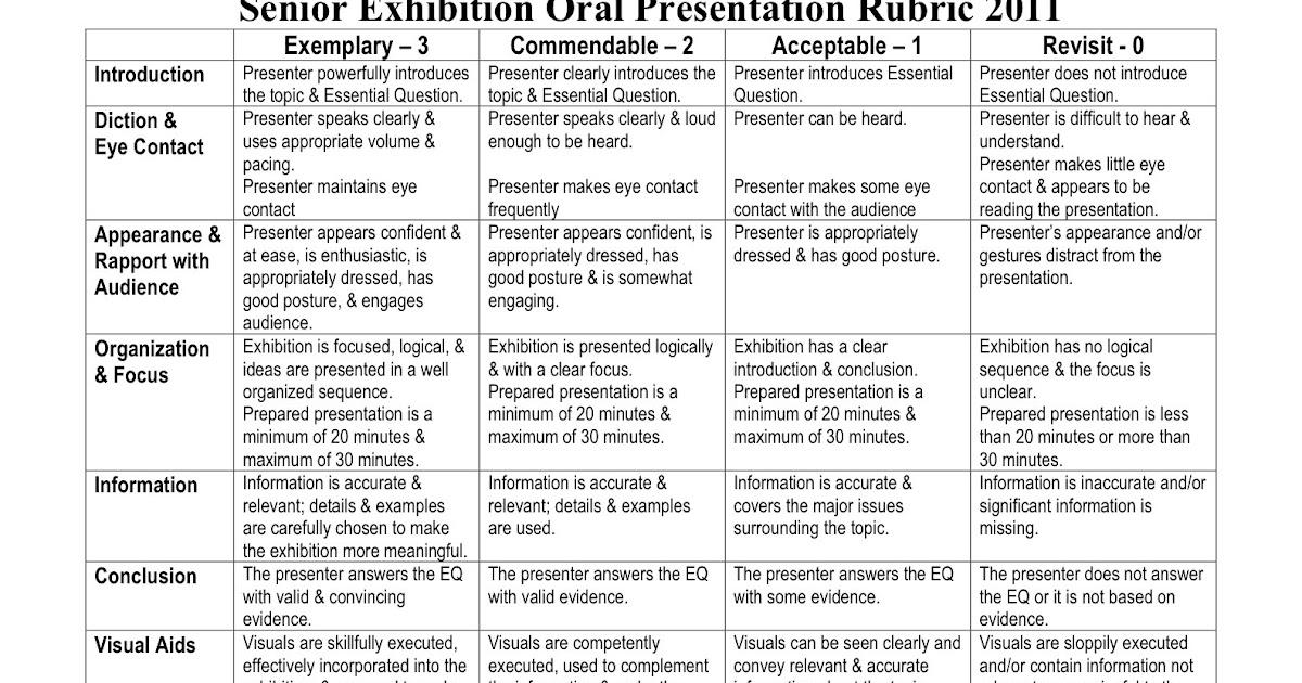 Rubrics For Oral Presentation 75