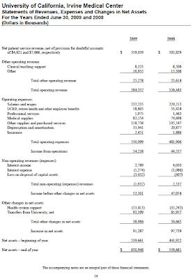 UCIbudget: UCI Medical Center: Where Does the Money Go?