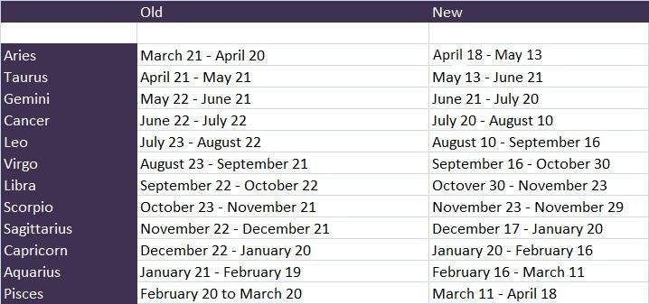 howstuffworks horoscopes january 16