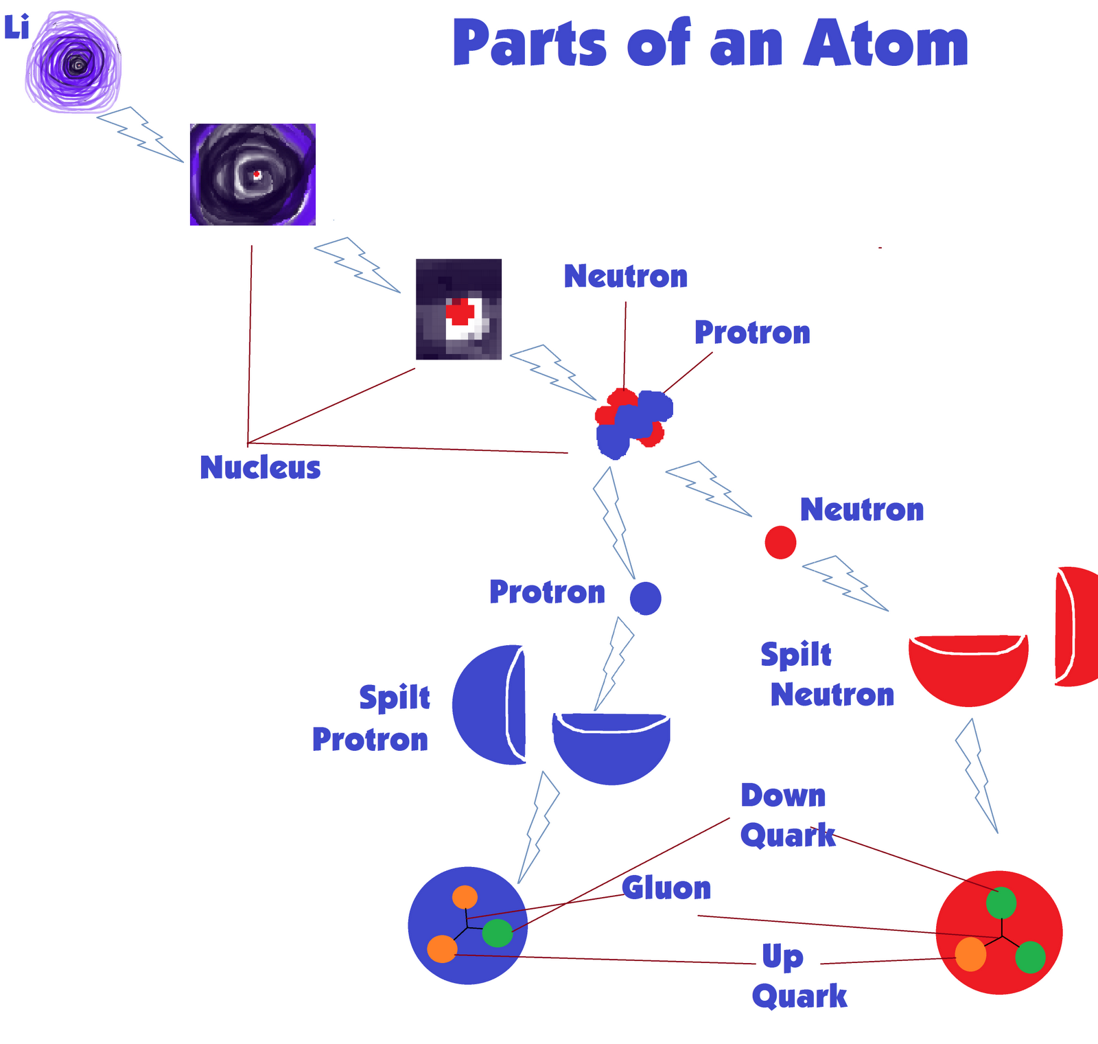 Tree Frog Science Parts Of The Atom