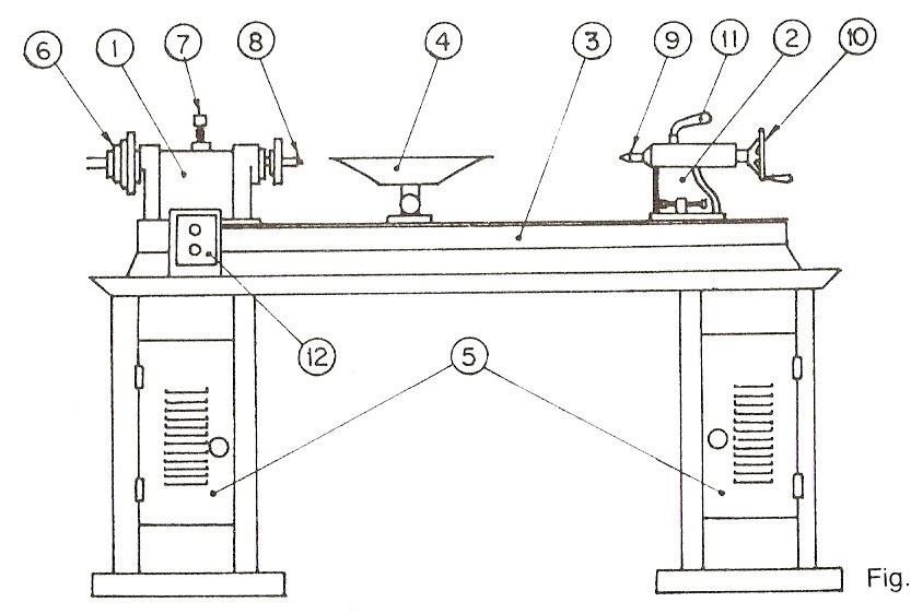 Procesos De Fabricación: Partes Del Torno Para Madera ~