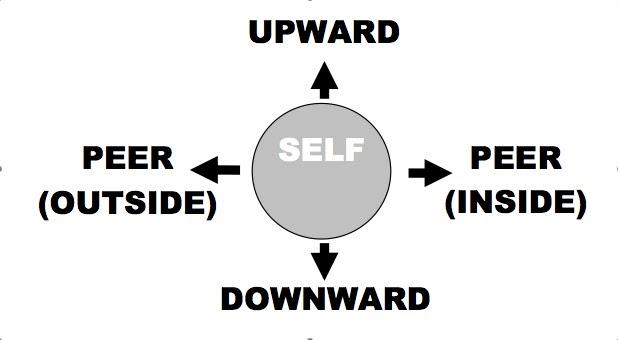 Head, Heart, Hands: 360 Degree Leadership