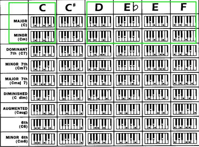 Black Gospel Chord Charts