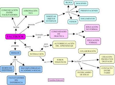 Integración Tecnológica En Ambientes De Aprendizaje Carolina