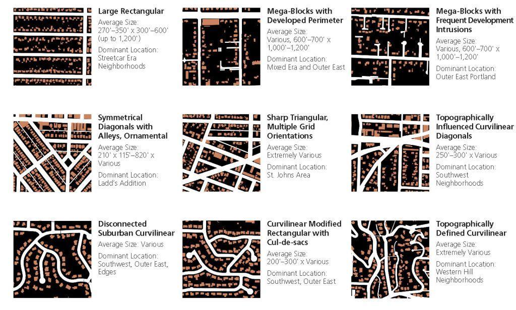 Landscape Urbanism Portland Grid Revisited