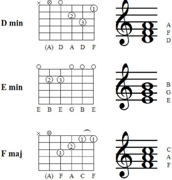 Power Chord Fingerings Power Chord Arpeggios Wiring