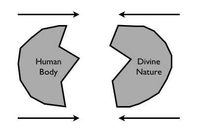 dichotomy of man and nature relationship