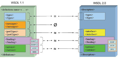 Converting WSDL1 1 to WSDL2 0 using Woden   sagara's Blog