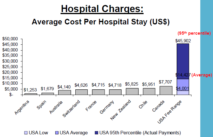 Healthcare Technology News: US Health Care Prices