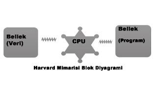 diyagram2 Mikroişlemci Mikrodenetleyici Arasındaki Fark