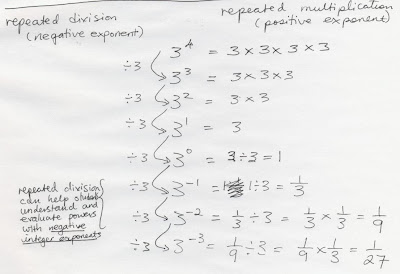 Exponents: Basic of Exponent Multiplication