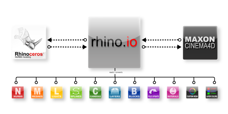 Rhino News, etc : Rhino to Cinema 4D and back!