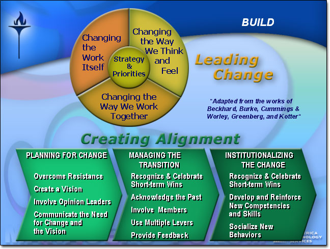 The Change Curve - Change Management Training from MindTools - resume definition job