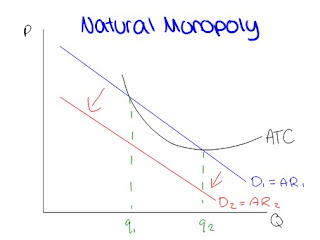 the economies of scale that the monopolist, hence the industry, is  experiencing, set the position of the average total cost (atc) curve