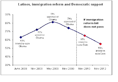 Estimated drop in Latino Participation in 2010 and 2012 elections