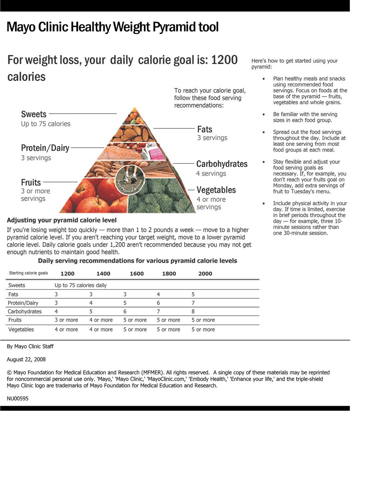 Enter Your Weight Height And Age To Get A Pyramid Based On Needs There S Mayo Clinic T Too Real One Actually Created By The