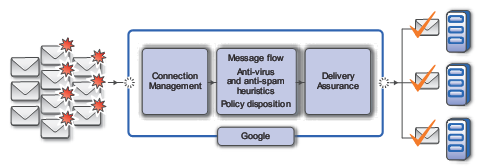 Google Offers Security Services for Mail Servers