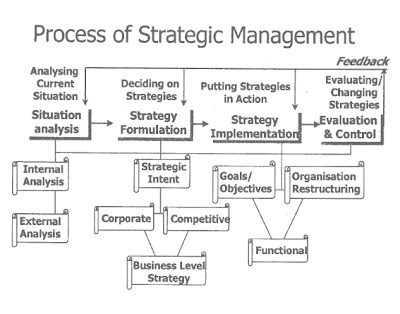 Strategic Management Process involves Situation Analysis, Strategy Formulation and Strategy Implementation.