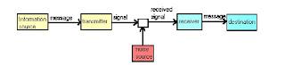 Model of communication shannon-weaver
