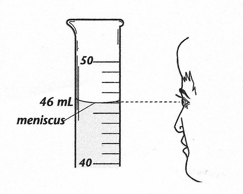 SE Mathematics: How To Measure Volume Of Liqud