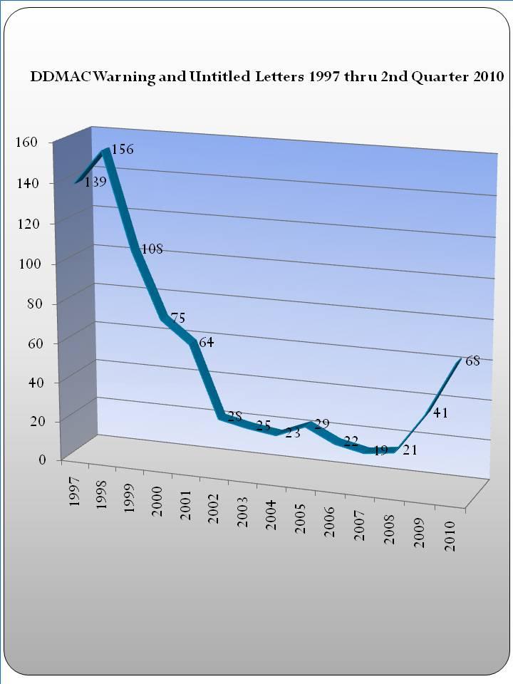 Pharma Marketing Blog: December 2010