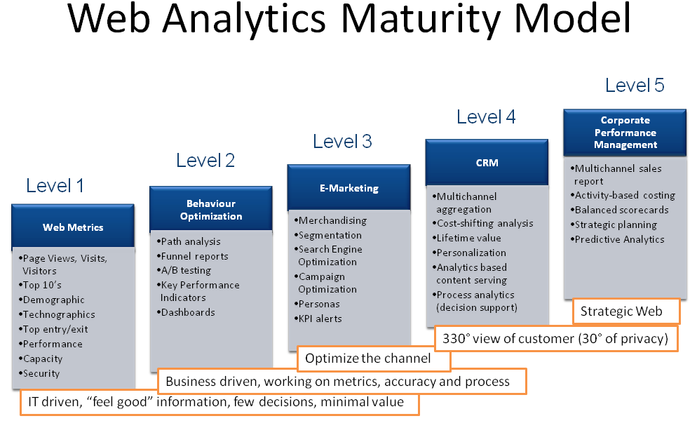 Immeria Web Analytics Maturity Model And Critical Success