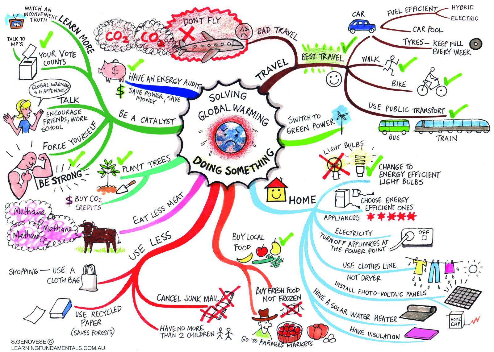 Global Warming Mind Map