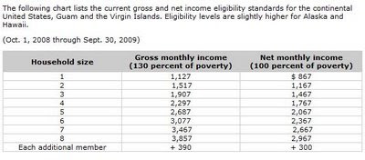 U S Food Stamp Income Eligibility Standards