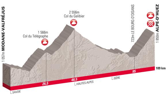 Modane to l'Alpe d'Huez