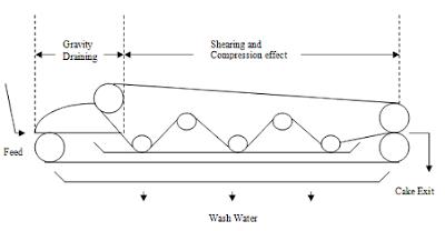 Diagram Of A Belt - All Diagram Schematics