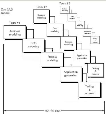 QTP Tutorials & Interview Questions: RAD Model Diagram