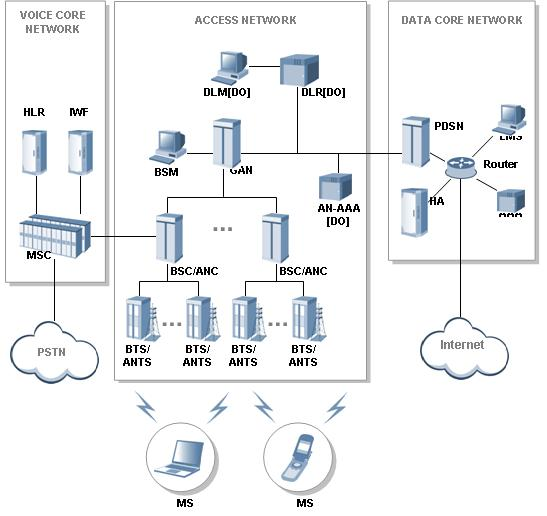 phone network wiring diagrams cdma phone network diagram radio frequency optimization base station: cdma2000 ... #3