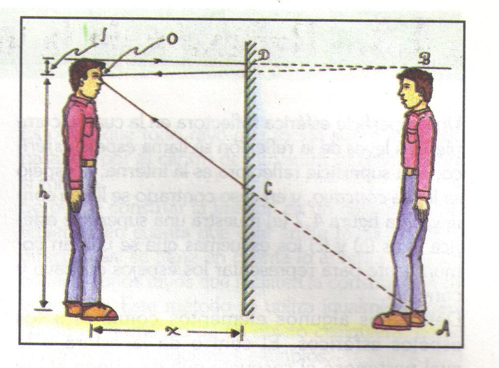 Oscar l escobar v ptica geom trica 1 espejos planos for Espejo de pared cuerpo entero