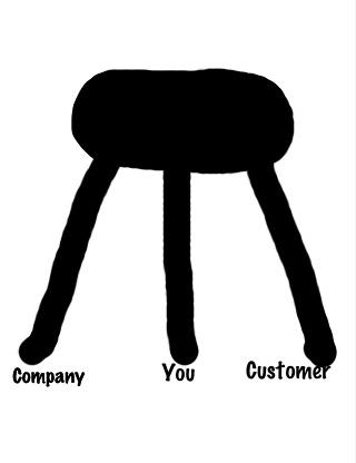 Excellent The Billymacdeus Blog The 3 Legged Stool Call Center 101 Inzonedesignstudio Interior Chair Design Inzonedesignstudiocom