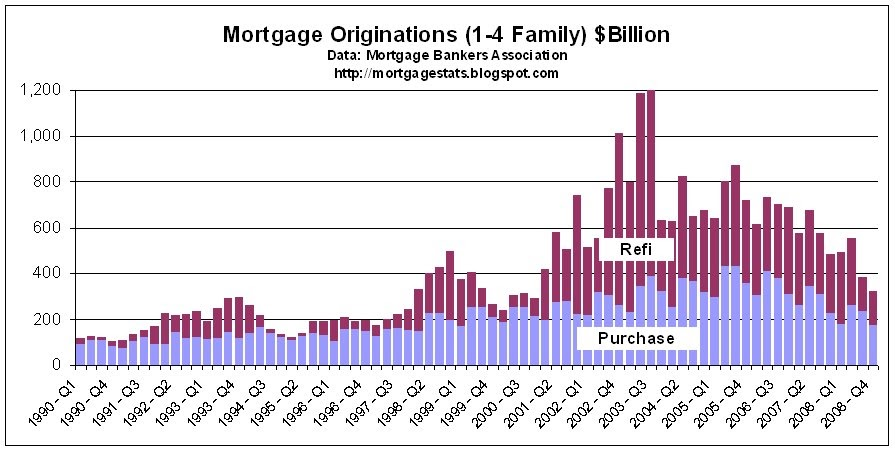 Mortgage Statistics: 19 Years of Mortgage Origination Data