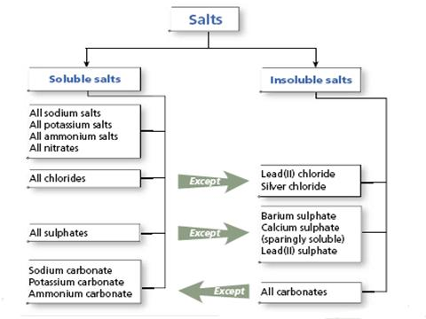 4 - Soluble and insoluble salts - IGCSE Chemistry - solubility chart example