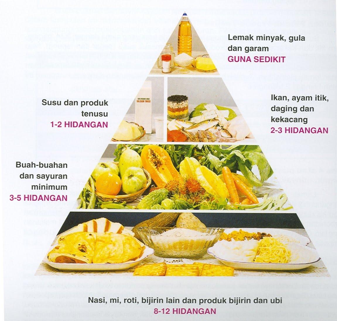 BAHASA ITU INDAH: Pemakanan seimbang, sihat ikut sunnah