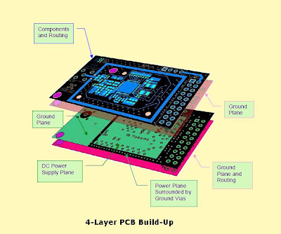 how placing power and ground in pcb design