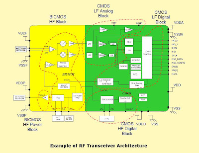 PCB LAYOUT AUTHORITY: RF Design Guidelines: PCB Layout and